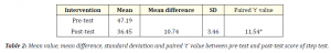 Mean value, mean difference, standard deviation and paired 't' value between pre-test and post-test score of step test.