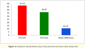 Graphical representation of pre-test, post-test and mean value of step test.