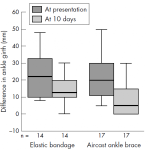Difference in ankle girth between the elastic bandage group and Aircast ankle brace group at presentation and 10 days.