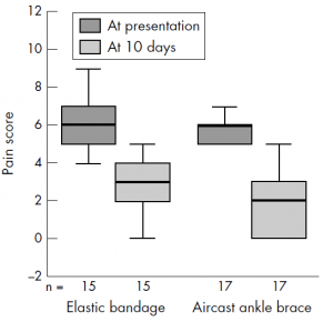 Pain scores in the elastic bandage group and Aircast ankle brace group at presentation and 10 days.